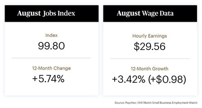 National job growth continued to rise significantly in August, according to aggregated payroll data of approximately 350,000 clients provided by Paychex.