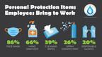 Bradley Corp. Survey Finds Office Workers Taking Coronavirus...