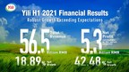 Yili Achieves Double-Digit Growth in Revenue and Net Profit in H1 ...
