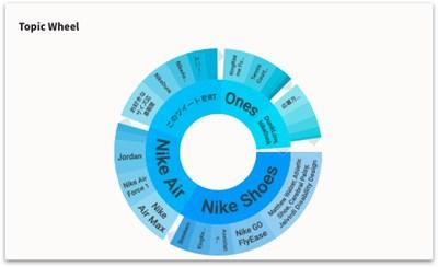Topic Wheel (PRNewsfoto/PR Newswire)