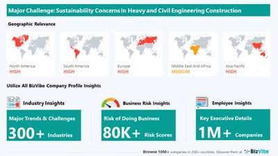 Snapshot of key challenge impacting BizVibe's heavy and civil engineering construction industry group.