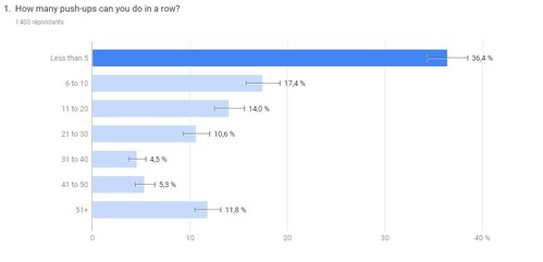 Gymless survey results.