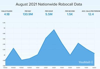 August 2021 Nationwide Robocall Data