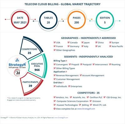 World Telecom Cloud Billing Market