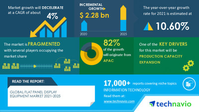 Latest market research report titled Flat Panel Display Equipment Market by Technology, End-user, Type, and Geography - Forecast and Analysis 2021-2025 has been announced by Technavio which is proudly partnering with Fortune 500 companies for over 16 years