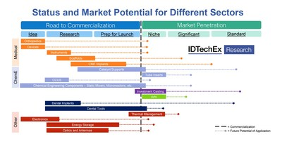 """Status and market potential for different sectors. Source: IDTechEx report """"3D Printing Ceramics 2022-2032: Technology and Market Outlook"""" (https://www.idtechex.com/en/research-report/3d-printing-ceramics-2022-2032-technology-and-market-outlook/834)"""