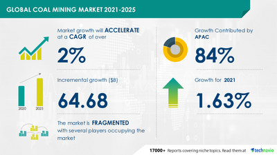 Latest market research report titled Coal Mining Market by End-user and Geography - Forecast and Analysis 2021-2025 has been announced by Technavio which is proudly partnering with Fortune 500 companies for over 16 years
