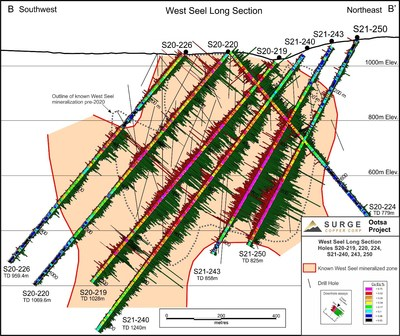 Figure 2. West Seel long section B-B' showing results for holes S21-219, 220, 224, 226, S21-240, 243, and 250. See Figure 1 for section location. (CNW Group/Surge Copper Corp.)