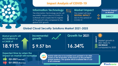 Latest market research report titled Cloud Security Solutions Market by End-user, Component, and Geography - Forecast and Analysis 2021-2025 has been announced by Technavio which is proudly partnering with Fortune 500 companies for over 16 years