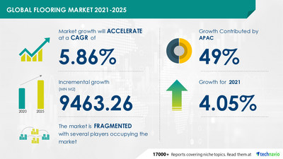 Latest market research report titled Flooring Market by Product and Geography - Forecast and Analysis 2021-2025 has been announced by Technavio which is proudly partnering with Fortune 500 companies for over 16 years