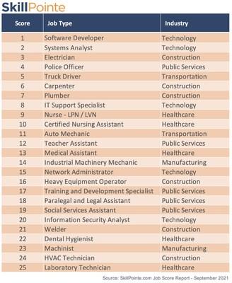 Top 25 Jobs Not Requiring a College Degree