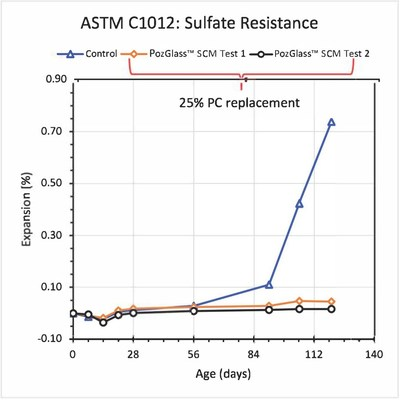 ASTM C1012: Sulfate Resistance (CNW Group/Progressive Planet Solutions)