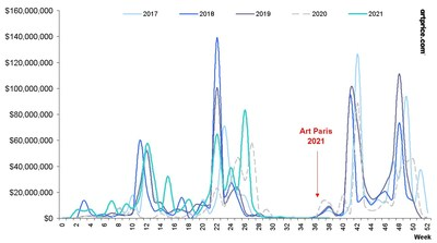 Weekly evolution of Fine Art auction sales in France (comparison between the last 5 years)