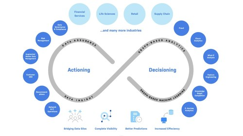 Neo4j knowledge graphs are being adopted across a wide variety of use cases and industries to help businesses redefine what's possible in data management and analytics.