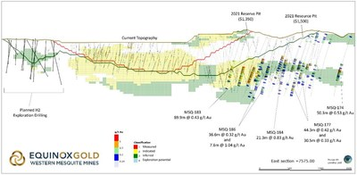 Figure 2: Long Section of Brownie Deposit and Expanded Mineral Resource (CNW Group/Equinox Gold Corp.)