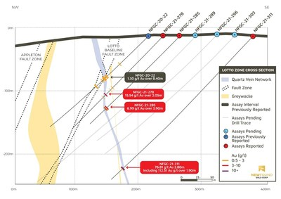 Figure 3. Lotto Cross Section (looking north, 12.5 m clipping, see A-A' on Plan View, Figure 1) (CNW Group/New Found Gold Corp.)