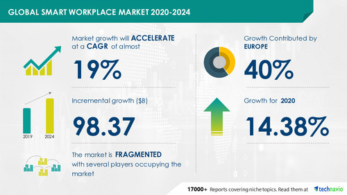 Technavio has announced its latest market research report titled Smart Workplace Market by Type, Component, and Geography - Forecast and Analysis 2020-2024