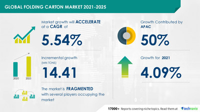 Technavio has announced its latest market research report titled Folding Carton Market by End-user and Geography - Forecast and Analysis 2021-2025