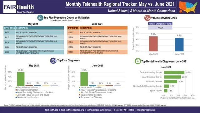 FAIR Health Monthly Telehealth Regional Tracker, May vs. June 2021 United States: A Month-to-Month Comparison
