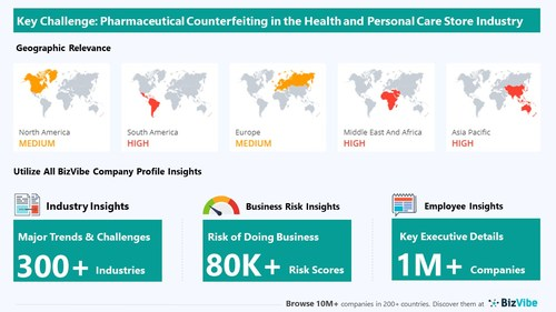 Snapshot of key challenge impacting BizVibe's health and personal care store industry group.