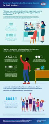 Infographic around teachers' spending habits