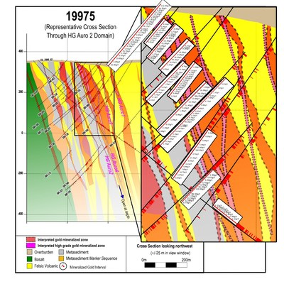 Figure 2: Cross section 19975 showing all individual assays that intersect the Auro2 domain on this section. Results from the adjacent high-grade domains (Auro1, Auro4, Auro9) and bulk tonnage domains have been omitted for clarity, and represent additional mineralization. Additional details will be provided as modelling progresses. (CNW Group/Great Bear Resources Ltd.)
