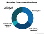 Parks Associates: Sales of Networked Cameras, Video Doorbells,...