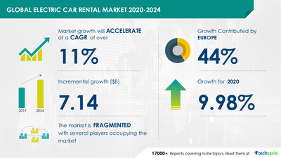 Attractive Opportunities in Electric Car Rental Market by Vehicle Category and Geography - Forecast and Analysis 2020-2024