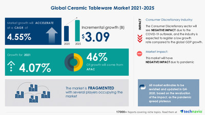 Attractive Opportunities in Ceramic Tableware Market by Product and Geography - Forecast and Analysis 2021-2025