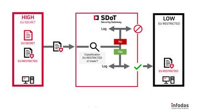 SDoT Security Gateway - now EU SECRET approved