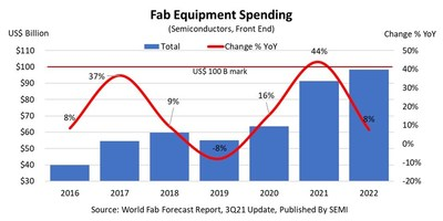 Fab Equipment Spending
