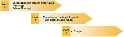 Plan d'action (Groupe CNW/Exploration Typhon inc.)