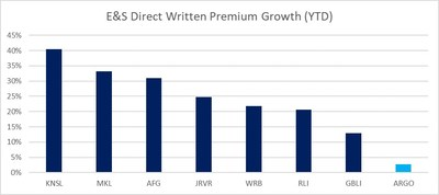 E&S Direct Written Premium Growth (YTD)