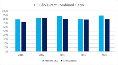 US E&S Direct Combined Ratio