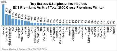 Top Excess & Surplus Lines Insurers