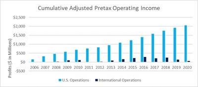Cumulative Adjusted Pretax Operating Income