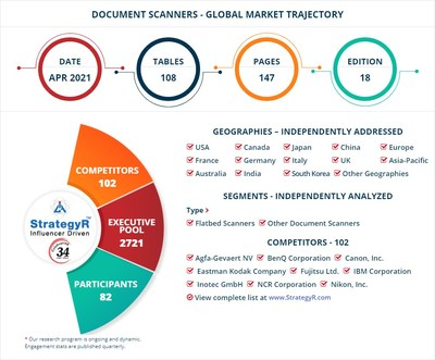 World Document Scanners Market