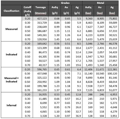 Table 6 – Mineral Resource Table Showing Sensitivity to Cut-off Grades (base case highlighted) (CNW Group/Artemis Gold Inc.)
