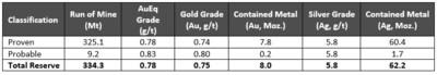 Table 7 – Mineral Reserve Estimate (CNW Group/Artemis Gold Inc.)