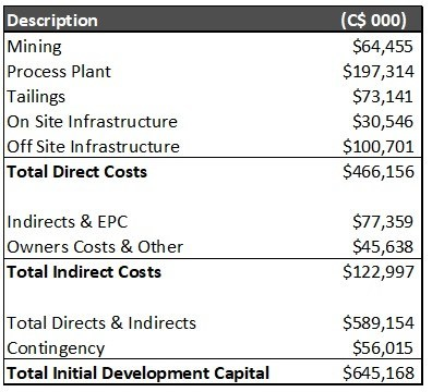 Table 8 – Blackwater Initial Capital Costs (CNW Group/Artemis Gold Inc.)