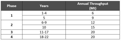 Table 5 – Throughput Levels by Phase (See Appendix A for Detailed Mine Schedule) (CNW Group/Artemis Gold Inc.)