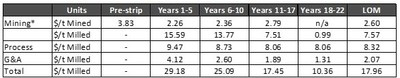 Table 9 - Operating Cost Estimate (CNW Group/Artemis Gold Inc.)