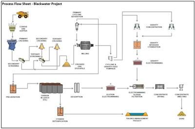 Figure 5 – Blackwater Phase 1 Process Flow Sheet (CNW Group/Artemis Gold Inc.)