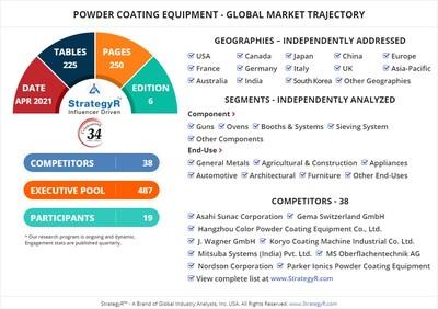 World Powder Coating Equipment Market