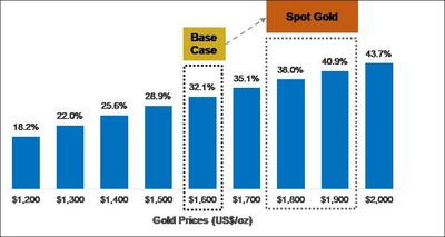 Figure 2 – Sensitivity of Base Case After-Tax IRR to Changes in US$ Gold Price Holding the USD/CAD Exchange Rate Fixed at 0.79 (base case highlighted) (CNW Group/Artemis Gold Inc.)