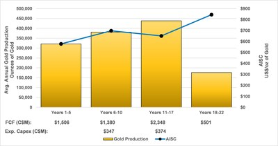 Figure 3 – Blackwater Gold Production and AISC Profile (CNW Group/Artemis Gold Inc.)