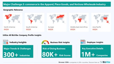 Snapshot of key challenge impacting BizVibe's apparel, piece goods, and notions wholesale industry group.