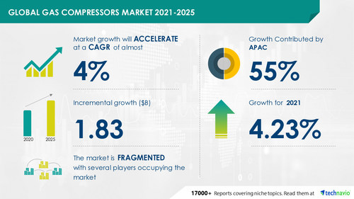 Gas Compressors Market by Product and Geography - Forecast and Analysis 2021-2025 Market Research Report is now Available at Technavio
