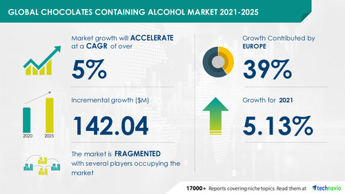 Attractive Opportunities in Chocolates Containing Alcohol Market by Distribution Channel and Geography - Forecast and Analysis 2021-2025 (PRNewsfoto/Technavio)