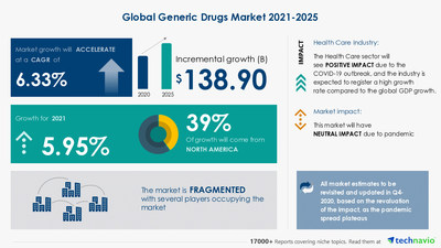 Technavio has announced its latest market research report titled Generic Drugs Market by Type and Geography - Forecast and Analysis 2021-2025